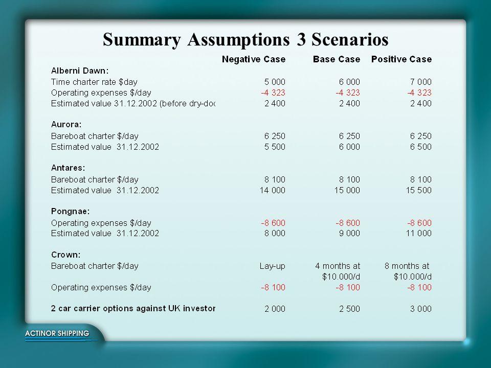 Cash flow and VAE prognosis – Summary Base Case Base Case : Alberni Dawn $6.000/day.