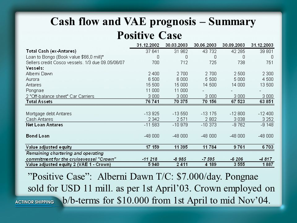 "Cash flow and VAE prognosis – Summary Positive Case ""Positive Case"": Alberni Dawn T/C: $7.000/day. Pongnae sold for USD 11 mill. as per 1st April'03."