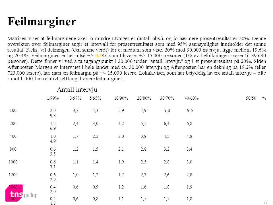 13 Feilmarginer Matrisen viser at feilmarginene øker jo mindre utvalget er (antall obs.), og jo nærmere prosentresultat er 50%.