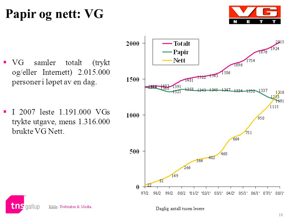 16 Papir og nett: VG  VG samler totalt (trykt og/eller Internett) 2.015.000 personer i løpet av en dag.  I 2007 leste 1.191.000 VGs trykte utgave, m