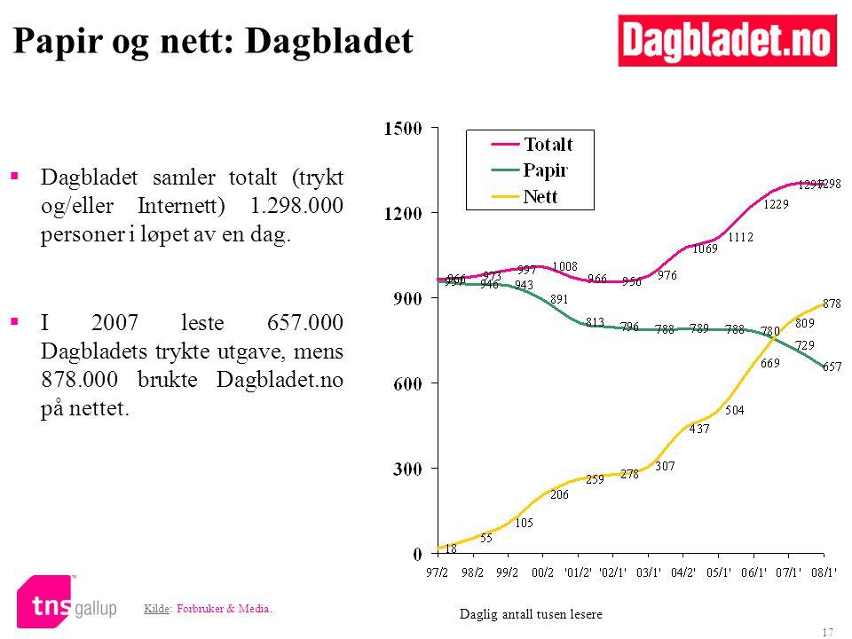 17  Dagbladet samler totalt (trykt og/eller Internett) 1.298.000 personer i løpet av en dag.  I 2007 leste 657.000 Dagbladets trykte utgave, mens 87