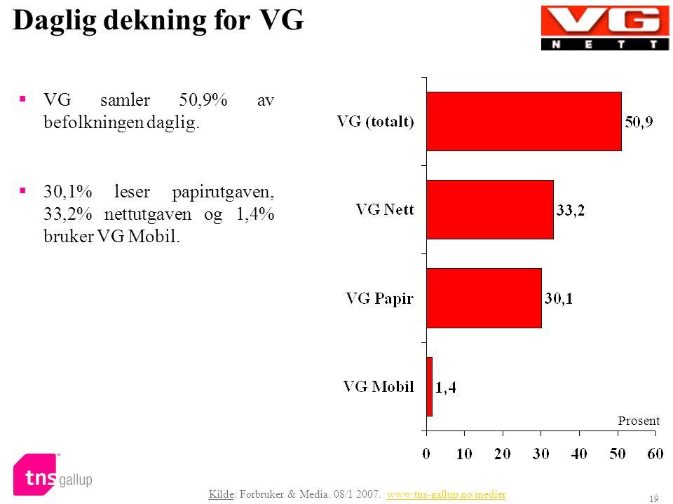 19 Daglig dekning for VG  VG samler 50,9% av befolkningen daglig.  30,1% leser papirutgaven, 33,2% nettutgaven og 1,4% bruker VG Mobil. Prosent Kild