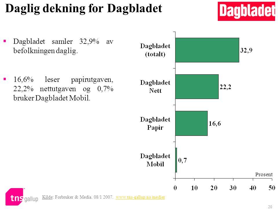 20 Daglig dekning for Dagbladet  Dagbladet samler 32,9% av befolkningen daglig.  16,6% leser papirutgaven, 22,2% nettutgaven og 0,7% bruker Dagblade