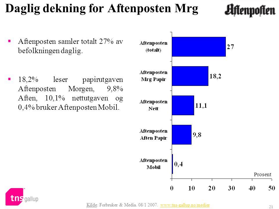 21 Daglig dekning for Aftenposten Mrg  Aftenposten samler totalt 27% av befolkningen daglig.  18,2% leser papirutgaven Aftenposten Morgen, 9,8% Afte