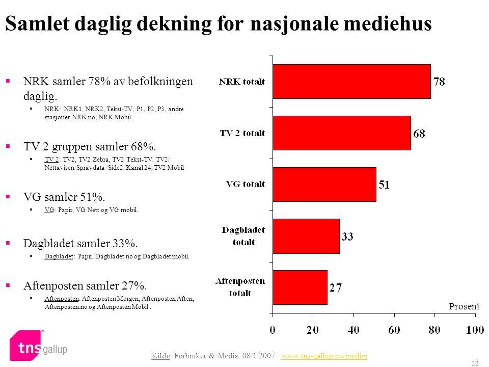 22 Samlet daglig dekning for nasjonale mediehus  NRK samler 78% av befolkningen daglig.  NRK: NRK1, NRK2, Tekst-TV, P1, P2, P3, andre stasjoner, NRK