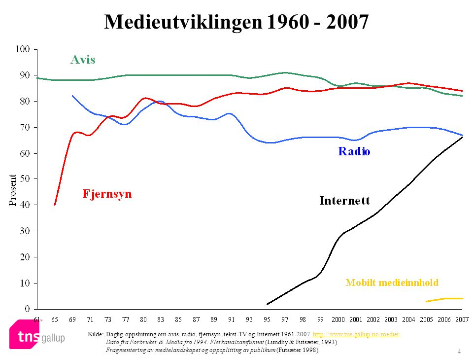 4 Medieutviklingen 1960 - 2007 Kilde: Daglig oppslutning om avis, radio, fjernsyn, tekst-TV og Internett 1961-2007.