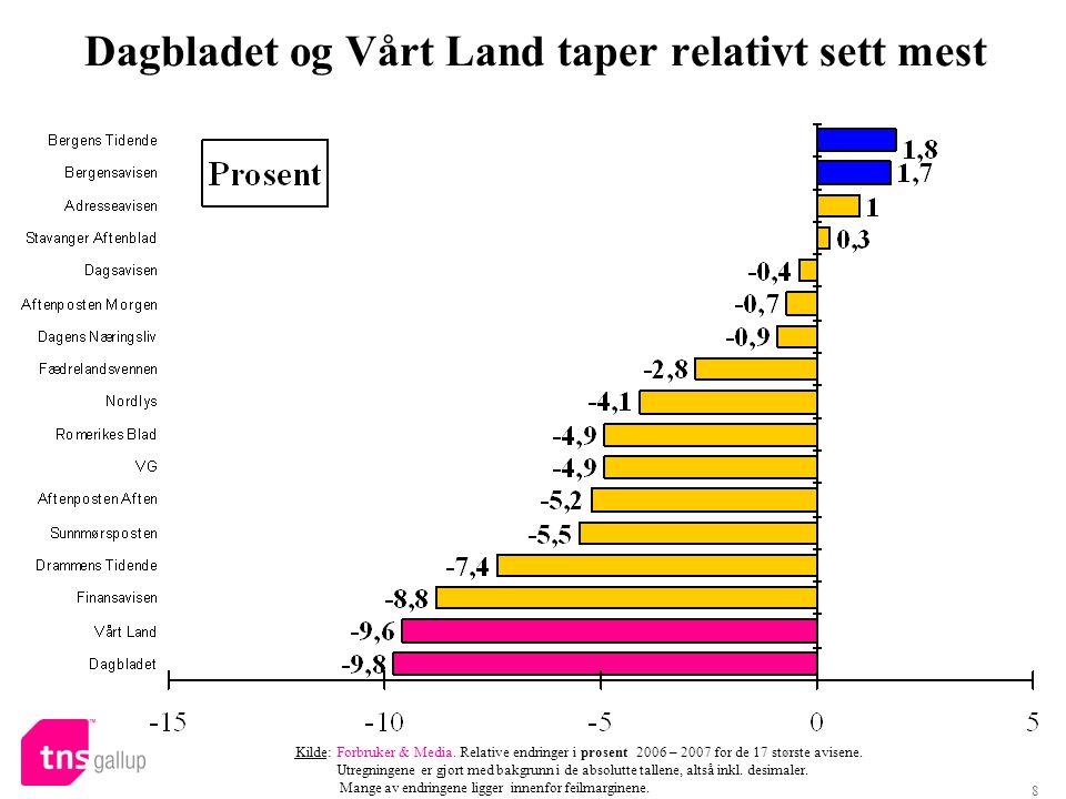 8 Dagbladet og Vårt Land taper relativt sett mest Kilde: Forbruker & Media. Relative endringer i prosent 2006 – 2007 for de 17 største avisene. Utregn