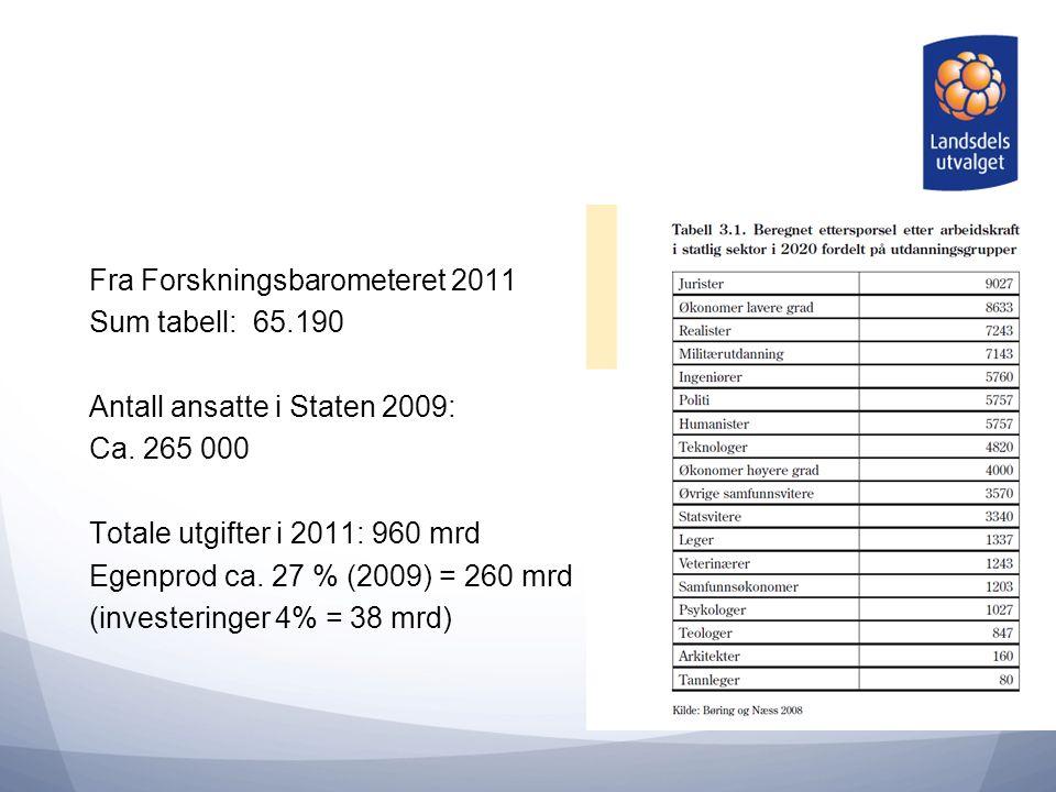 Fra Forskningsbarometeret 2011 Sum tabell: 65.190 Antall ansatte i Staten 2009: Ca.