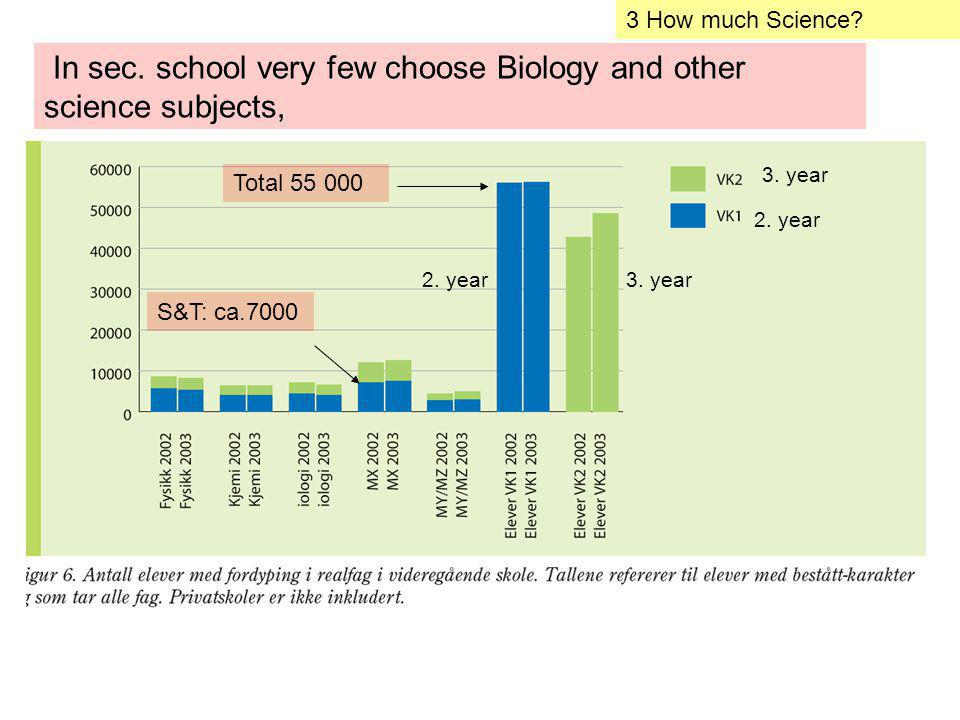 In sec.school very few choose Biology and other science subjects, 3.