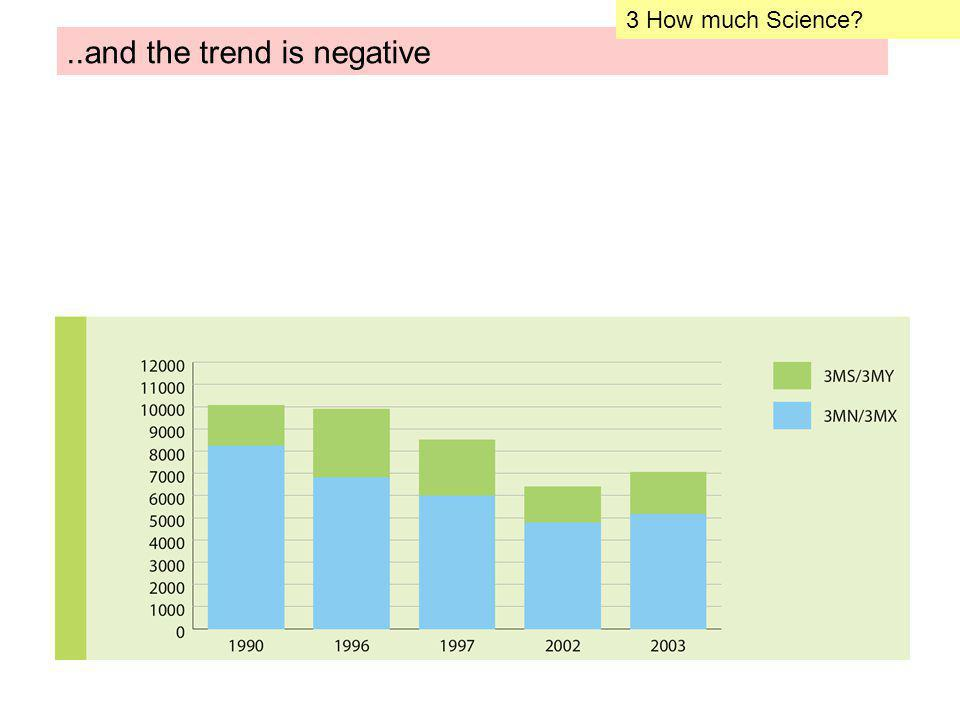 ..and the trend is negative 3 How much Science?