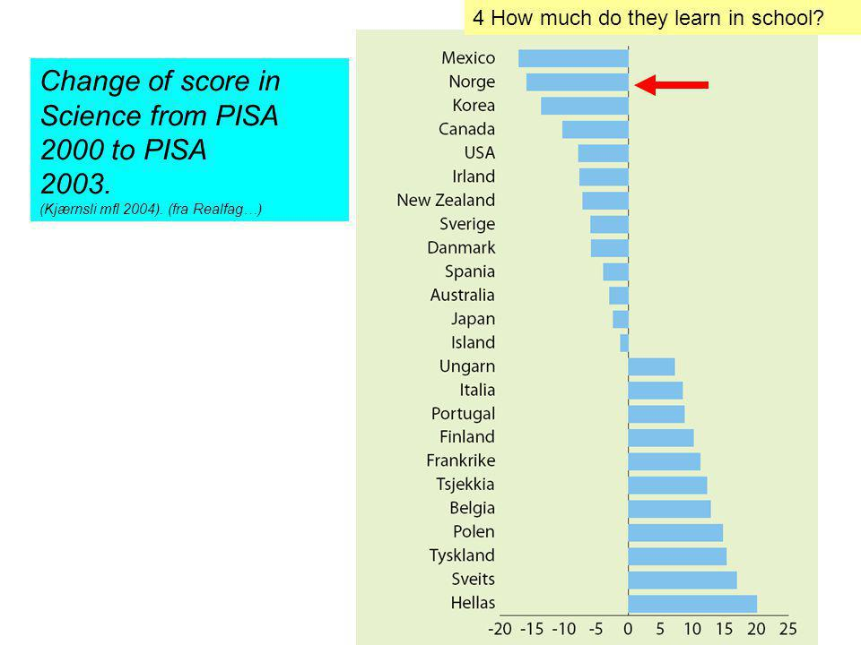 Change of score in Science from PISA 2000 to PISA 2003.