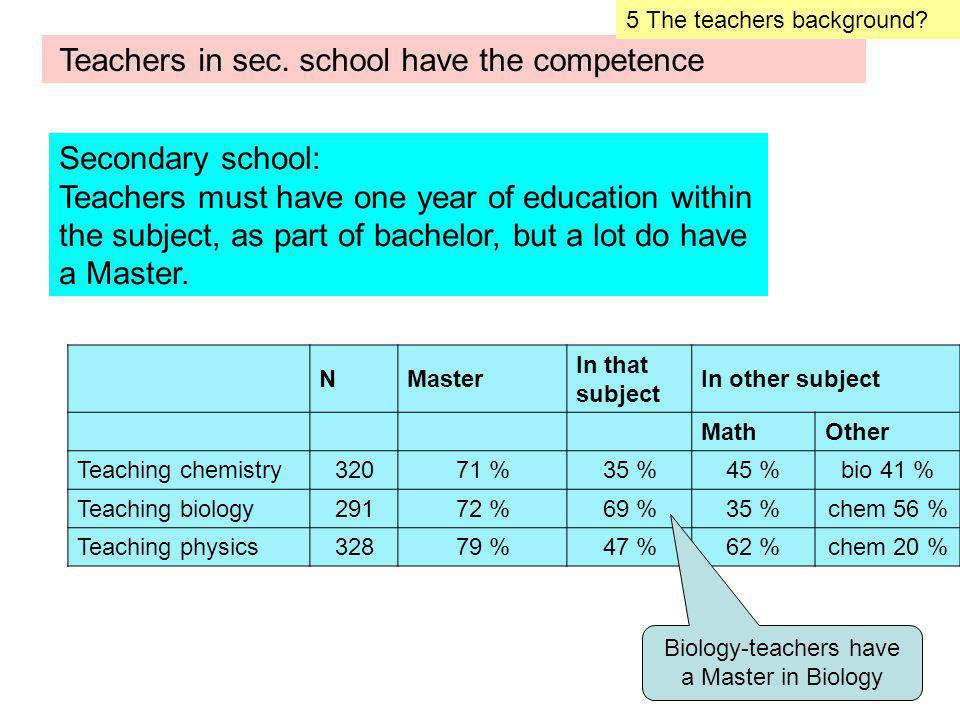 NMaster In that subject In other subject MathOther Teaching chemistry32071 %35 %45 %bio 41 % Teaching biology29172 %69 %35 %chem 56 % Teaching physics32879 %47 %62 %chem 20 % Oversikten over viser at Teachers in sec.