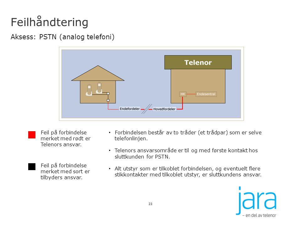 Feilhåndtering Aksess: PSTN (analog telefoni) 23 Feil på forbindelse merket med rødt er Telenors ansvar. Feil på forbindelse merket med sort er tilbyd