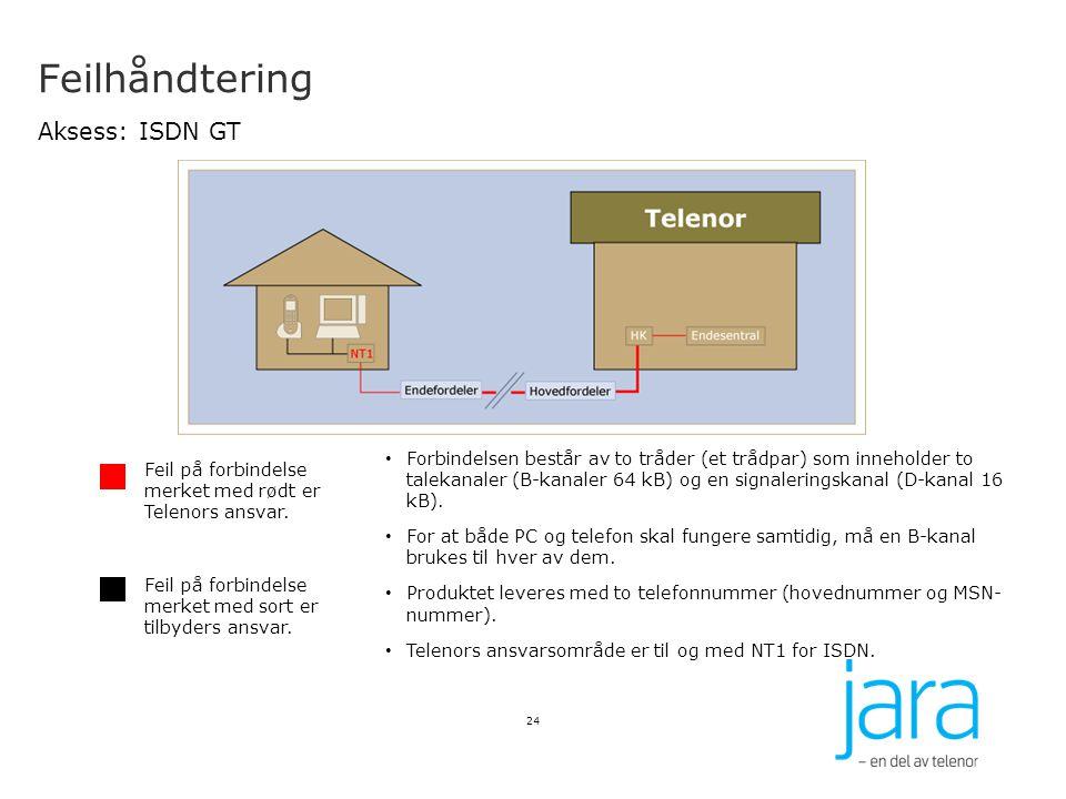 Feilhåndtering Aksess: ISDN GT 24 Feil på forbindelse merket med rødt er Telenors ansvar. Feil på forbindelse merket med sort er tilbyders ansvar. For
