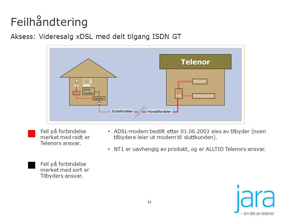 Feilhåndtering Aksess: Videresalg xDSL med delt tilgang ISDN GT 25 Feil på forbindelse merket med rødt er Telenors ansvar. Feil på forbindelse merket