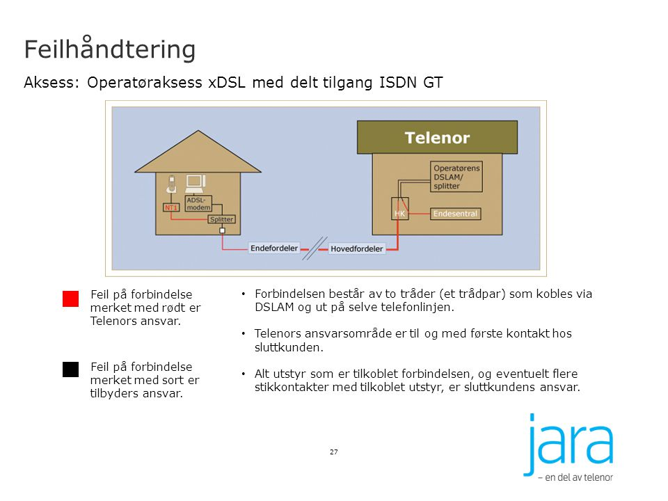 Feilhåndtering Aksess: Operatøraksess xDSL med delt tilgang ISDN GT 27 Feil på forbindelse merket med rødt er Telenors ansvar. Feil på forbindelse mer