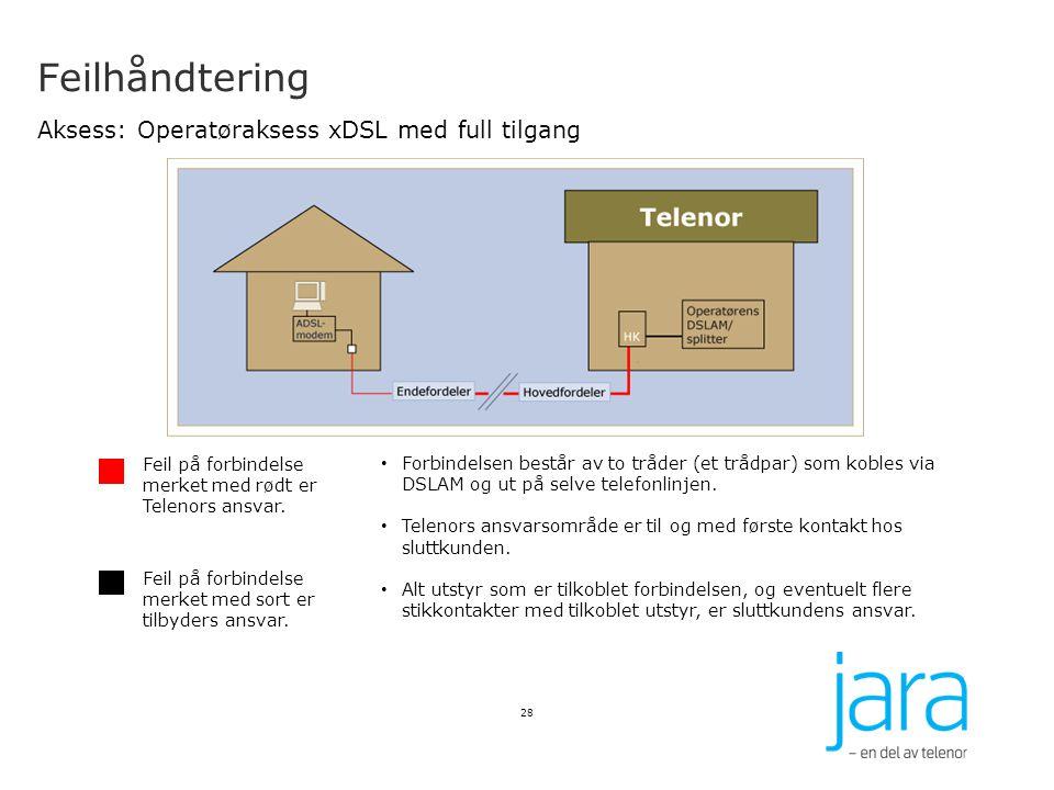 Feilhåndtering Aksess: Operatøraksess xDSL med full tilgang 28 Feil på forbindelse merket med rødt er Telenors ansvar. Feil på forbindelse merket med