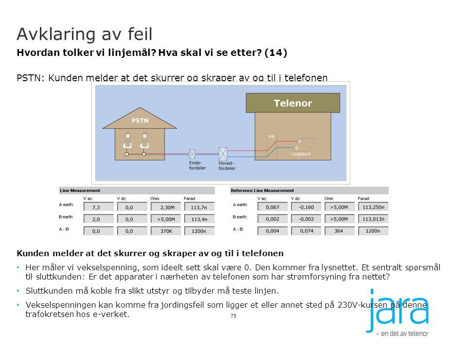 Avklaring av feil Hvordan tolker vi linjemål? Hva skal vi se etter? (14) PSTN: Kunden melder at det skurrer og skraper av og til i telefonen Kunden me