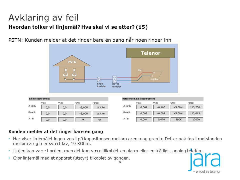 Avklaring av feil Hvordan tolker vi linjemål? Hva skal vi se etter? (15) PSTN: Kunden melder at det ringer bare én gang når noen ringer inn Kunden mel