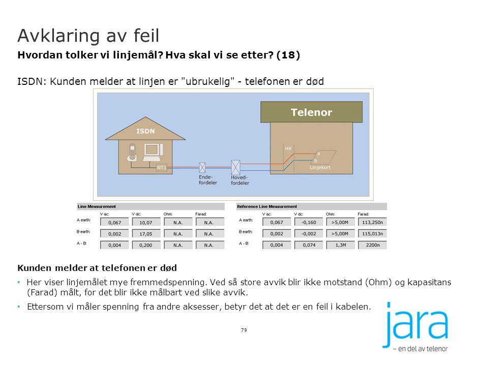 Avklaring av feil Hvordan tolker vi linjemål? Hva skal vi se etter? (18) ISDN: Kunden melder at linjen er