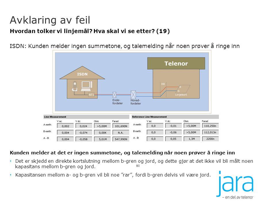 Avklaring av feil Hvordan tolker vi linjemål? Hva skal vi se etter? (19) ISDN: Kunden melder ingen summetone, og talemelding når noen prøver å ringe i