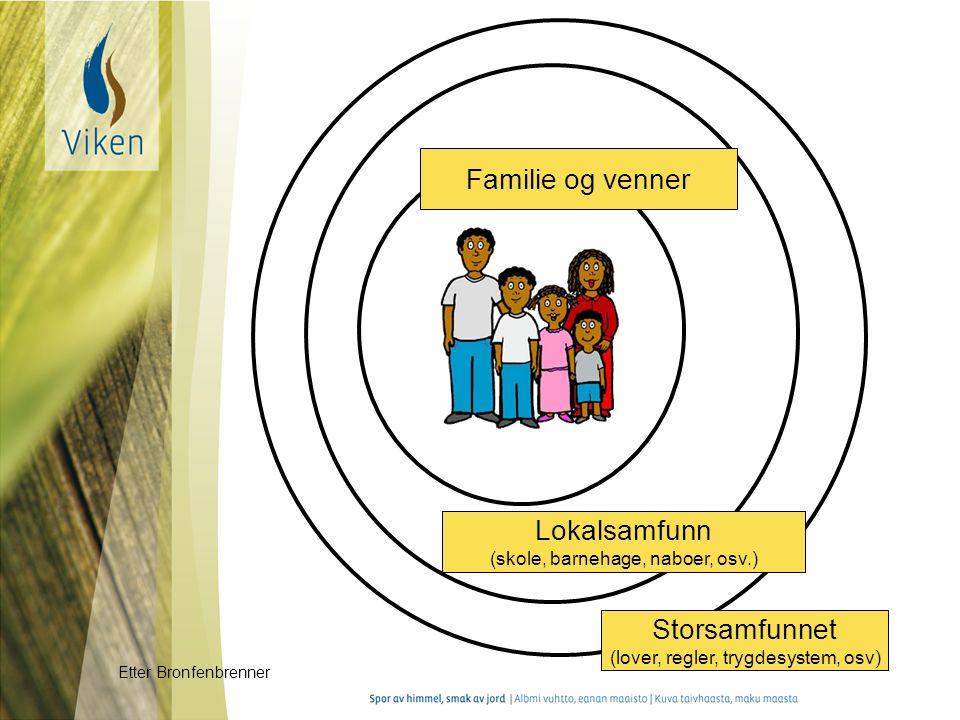Familie og venner Lokalsamfunn (skole, barnehage, naboer, osv.) Storsamfunnet (lover, regler, trygdesystem, osv) Etter Bronfenbrenner