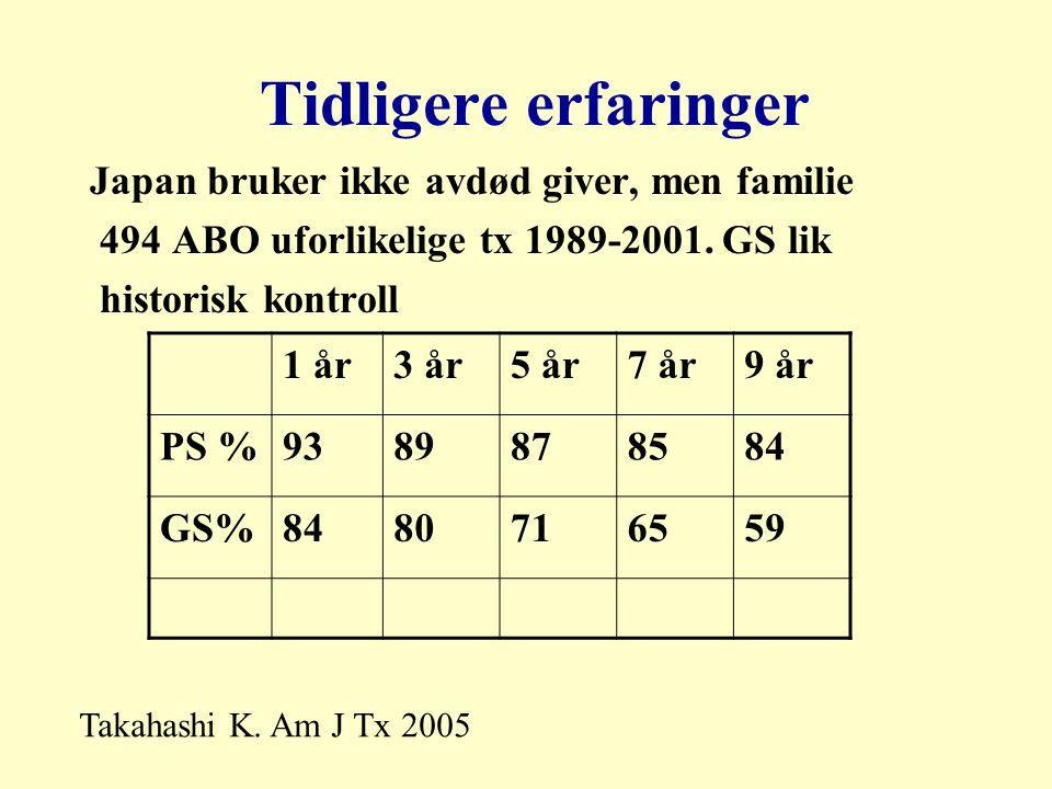 Tidligere erfaringer Japan bruker ikke avdød giver, men familie 494 ABO uforlikelige tx 1989-2001.