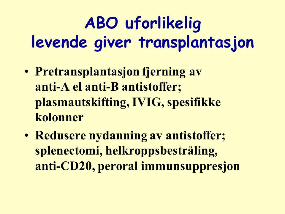 ABO uforlikelig levende giver transplantasjon Pretransplantasjon fjerning av anti-A el anti-B antistoffer; plasmautskifting, IVIG, spesifikke kolonner Redusere nydanning av antistoffer; splenectomi, helkroppsbestråling, anti-CD20, peroral immunsuppresjon