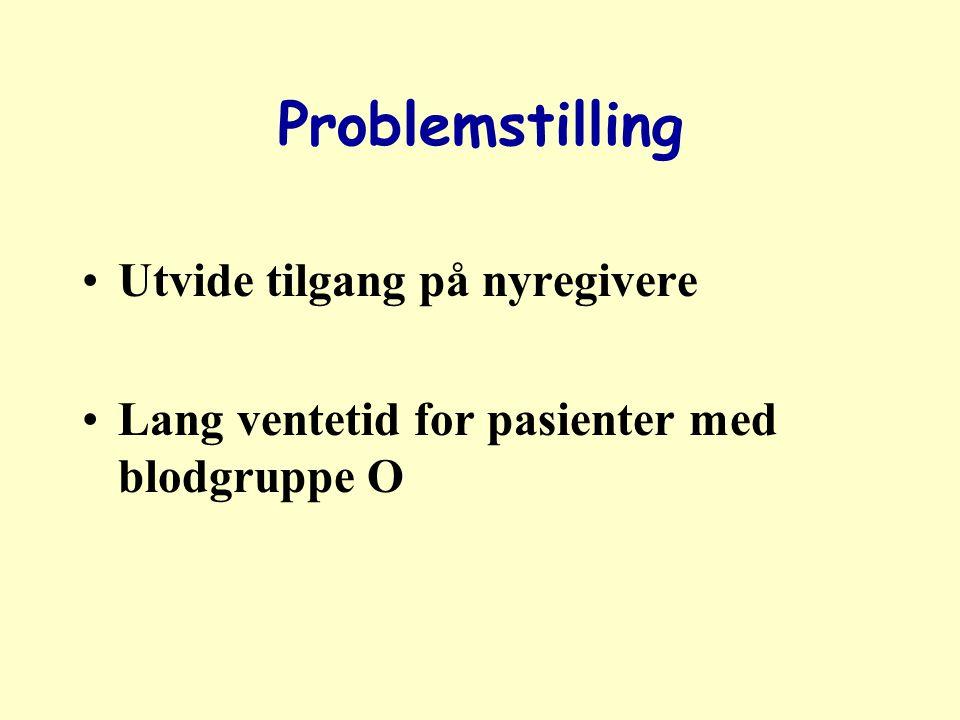 ABO blodgrupper A og B blodgruppe antigener også uttrykt på endotelceller i nyret alle danner antistoffer mot den blodtypen en ikke har selv