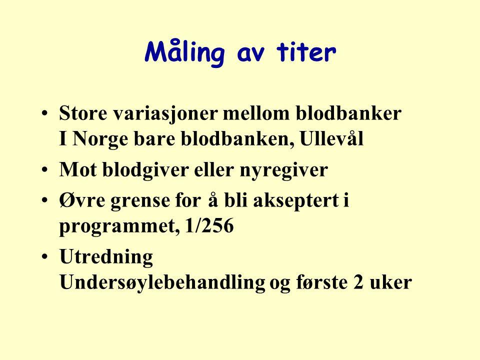 Måling av titer Store variasjoner mellom blodbanker I Norge bare blodbanken, Ullevål Mot blodgiver eller nyregiver Øvre grense for å bli akseptert i programmet, 1/256 Utredning Undersøylebehandling og første 2 uker