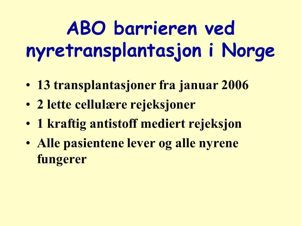 ABO barrieren ved nyretransplantasjon i Norge 13 transplantasjoner fra januar 2006 2 lette cellulære rejeksjoner 1 kraftig antistoff mediert rejeksjon Alle pasientene lever og alle nyrene fungerer