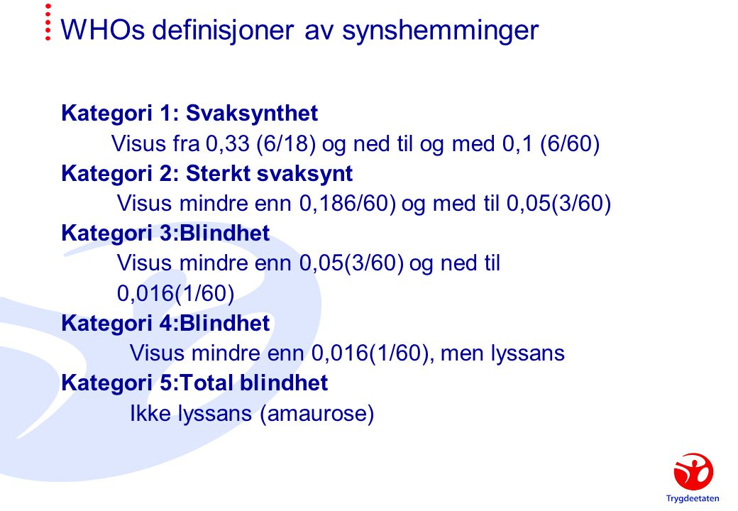 WHOs definisjoner av synshemminger Kategori 1: Svaksynthet Visus fra 0,33 (6/18) og ned til og med 0,1 (6/60) Kategori 2: Sterkt svaksynt Visus mindre enn 0,186/60) og med til 0,05(3/60) Kategori 3:Blindhet Visus mindre enn 0,05(3/60) og ned til 0,016(1/60) Kategori 4:Blindhet Visus mindre enn 0,016(1/60), men lyssans Kategori 5:Total blindhet Ikke lyssans (amaurose)