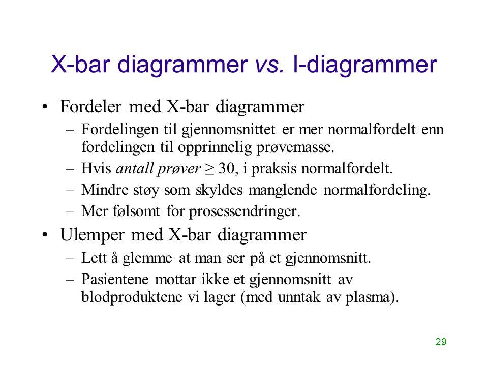 29 X-bar diagrammer vs. I-diagrammer Fordeler med X-bar diagrammer –Fordelingen til gjennomsnittet er mer normalfordelt enn fordelingen til opprinneli
