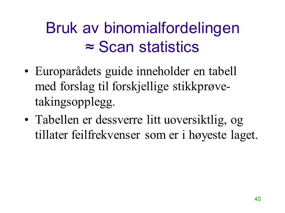 40 Bruk av binomialfordelingen ≈ Scan statistics Europarådets guide inneholder en tabell med forslag til forskjellige stikkprøve- takingsopplegg. Tabe