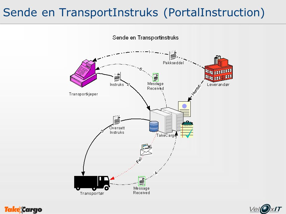 Sende en TransportInstruks (PortalInstruction)