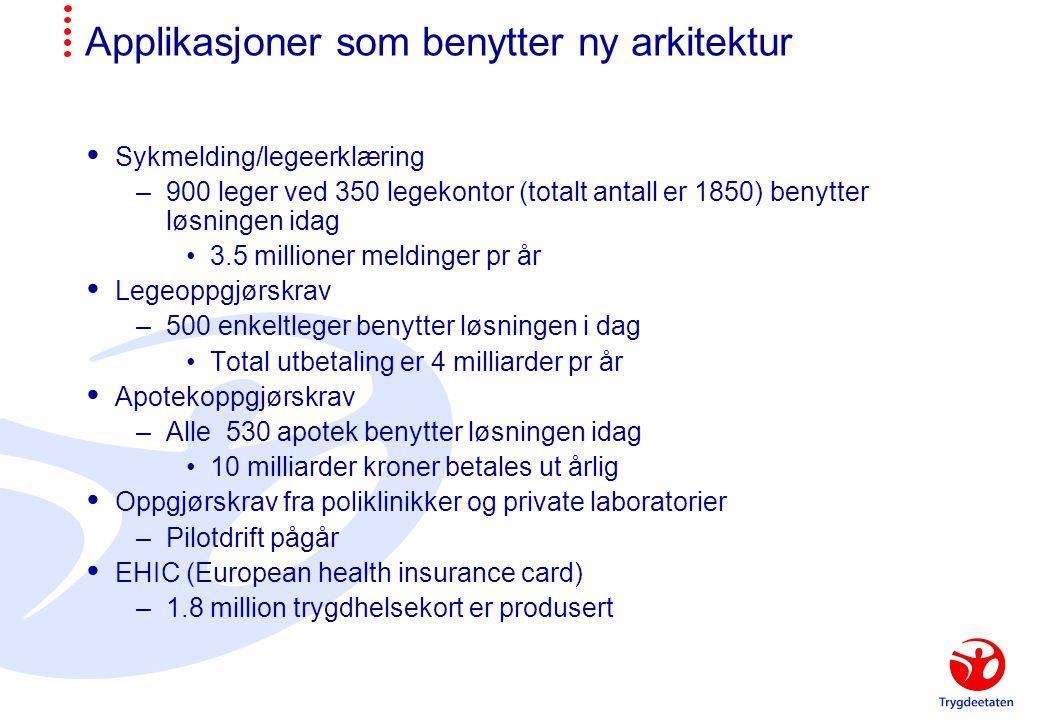 Applikasjoner som benytter ny arkitektur  Sykmelding/legeerklæring –900 leger ved 350 legekontor (totalt antall er 1850) benytter løsningen idag 3.5