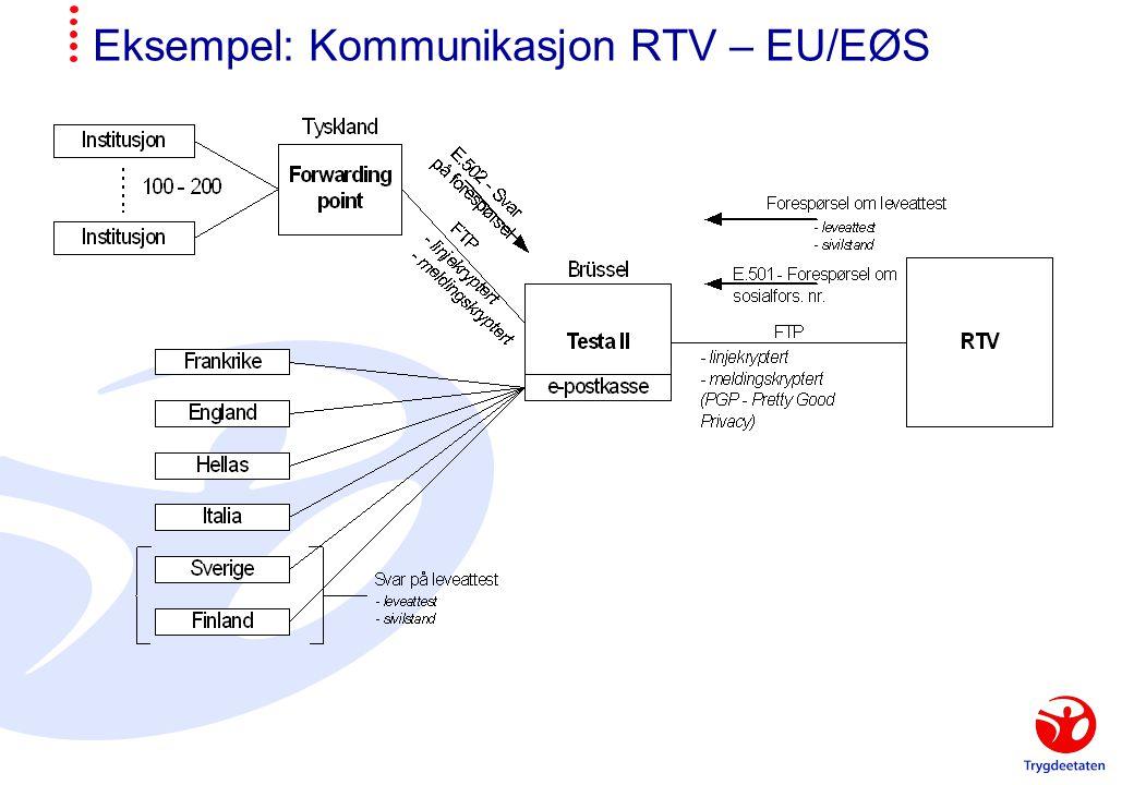 Eksempel: Kommunikasjon RTV – EU/EØS
