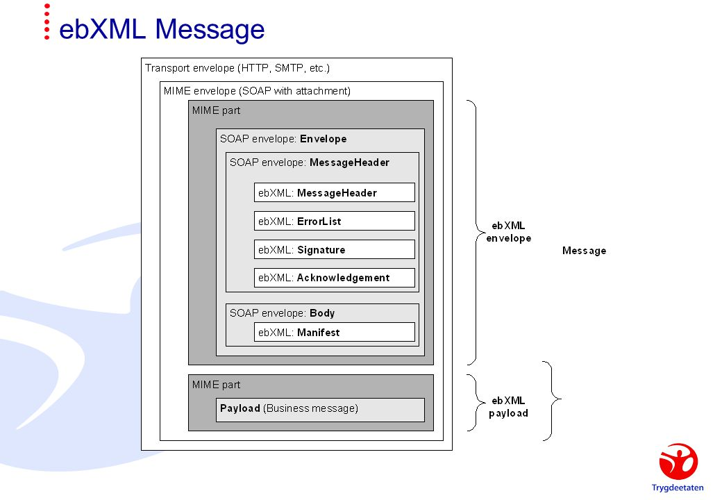 ebXML Message