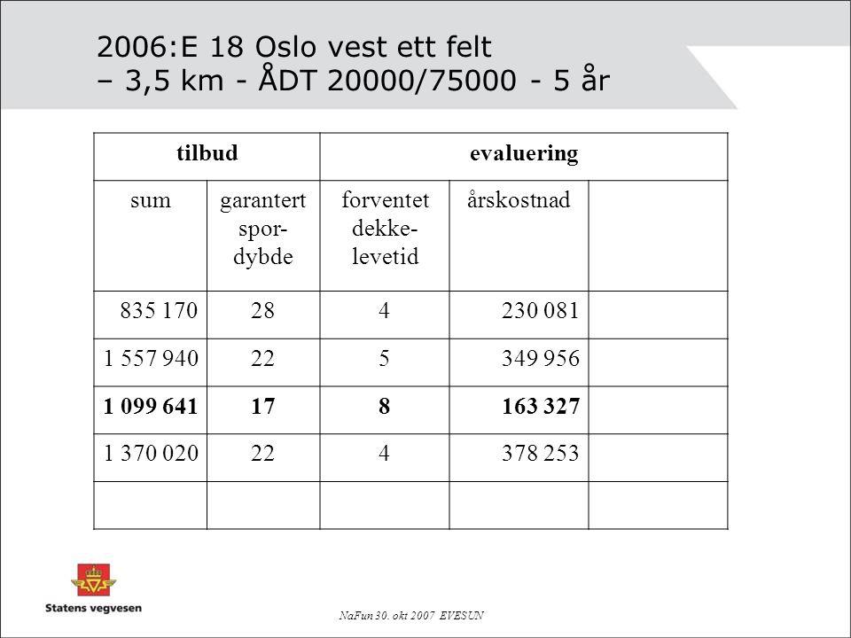 NaFun 30. okt 2007 EVESUN 2006:E 18 Oslo vest ett felt – 3,5 km - ÅDT 20000/75000 - 5 år tilbudevaluering sumgarantert spor- dybde forventet dekke- le