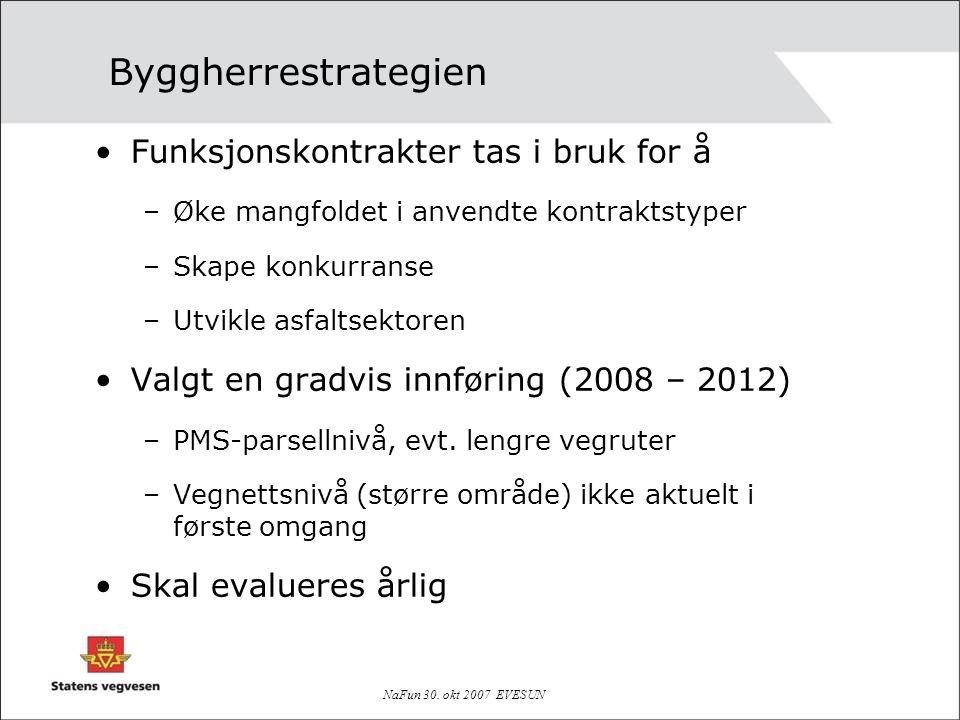 NaFun 30. okt 2007 EVESUN Byggherrestrategien Funksjonskontrakter tas i bruk for å –Øke mangfoldet i anvendte kontraktstyper –Skape konkurranse –Utvik