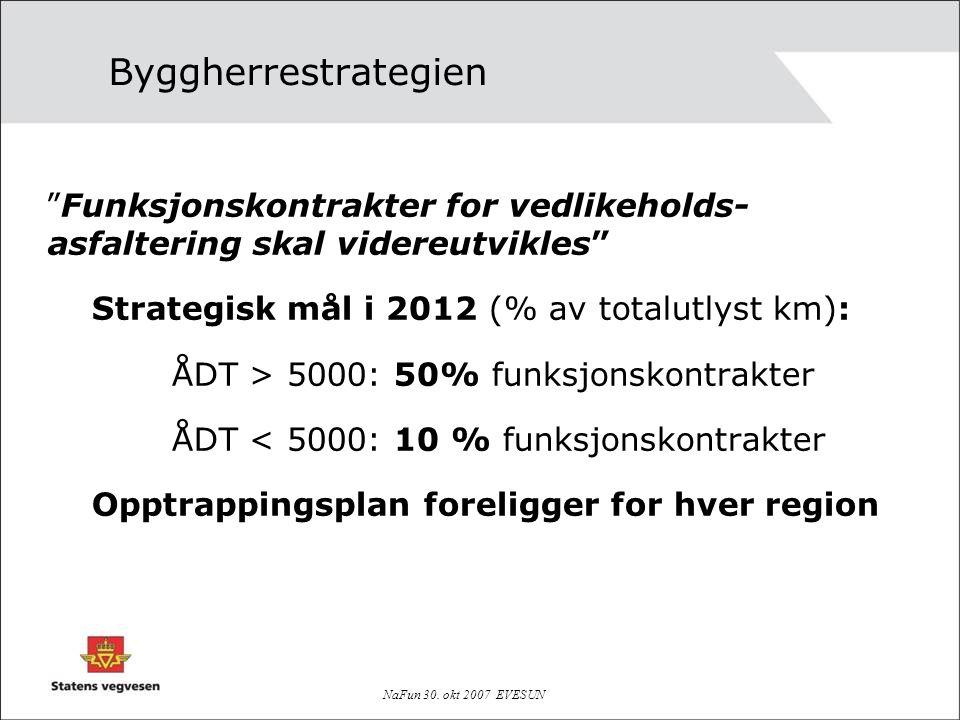 """NaFun 30. okt 2007 EVESUN Byggherrestrategien """"Funksjonskontrakter for vedlikeholds- asfaltering skal videreutvikles"""" Strategisk mål i 2012 (% av tota"""