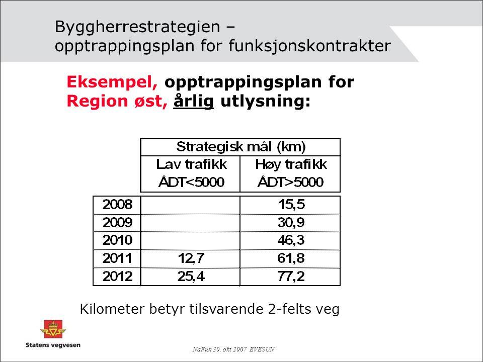 NaFun 30. okt 2007 EVESUN Byggherrestrategien – opptrappingsplan for funksjonskontrakter Eksempel, opptrappingsplan for Region øst, årlig utlysning: K