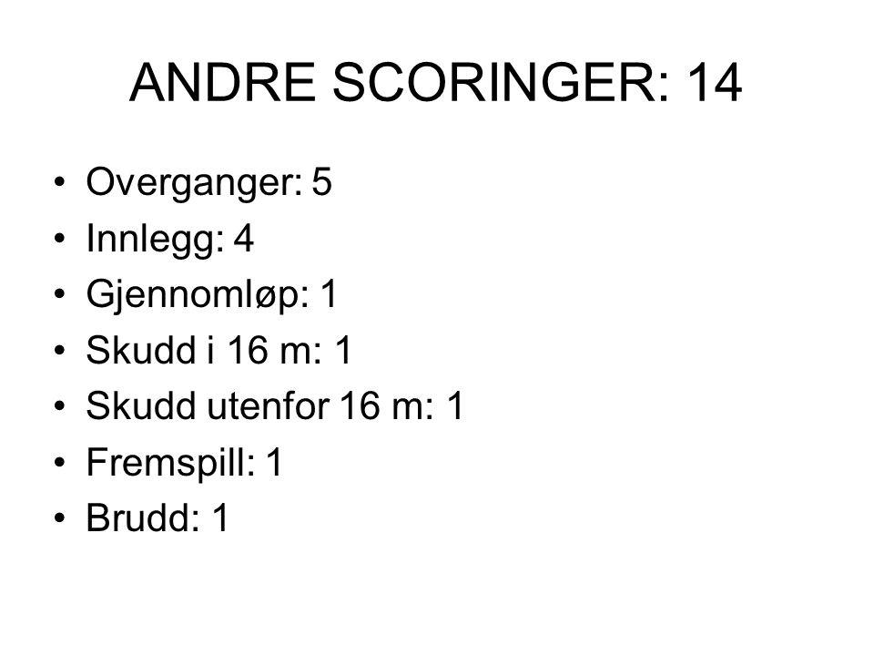 ANDRE SCORINGER: 14 Overganger: 5 Innlegg: 4 Gjennomløp: 1 Skudd i 16 m: 1 Skudd utenfor 16 m: 1 Fremspill: 1 Brudd: 1