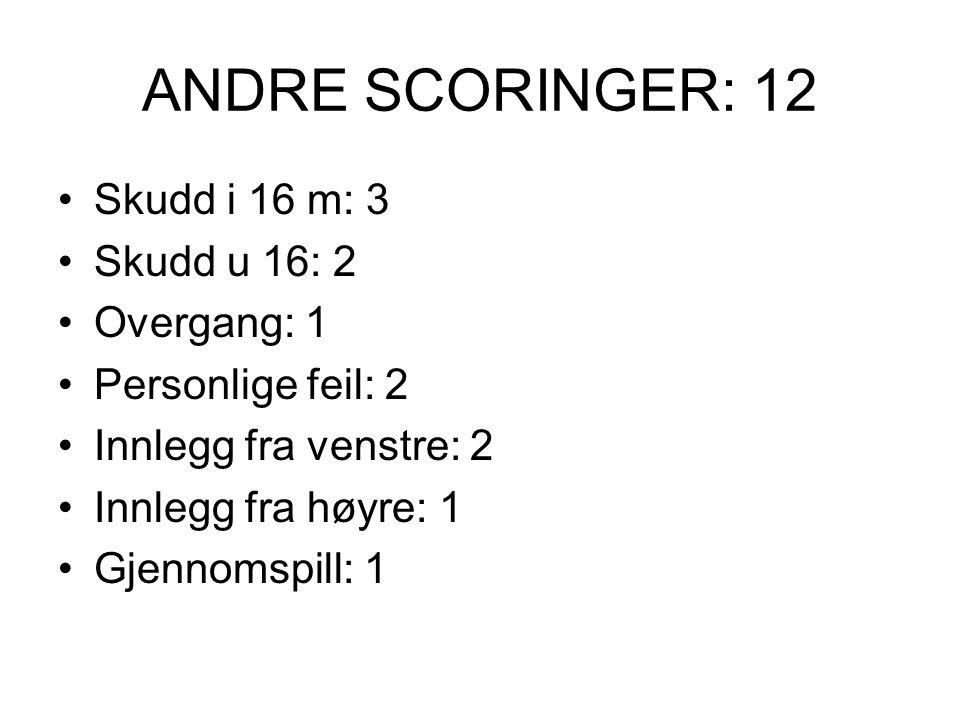 ANDRE SCORINGER: 12 Skudd i 16 m: 3 Skudd u 16: 2 Overgang: 1 Personlige feil: 2 Innlegg fra venstre: 2 Innlegg fra høyre: 1 Gjennomspill: 1