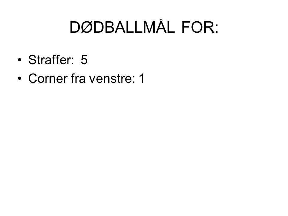 DØDBALLMÅL FOR: Straffer: 5 Corner fra venstre: 1