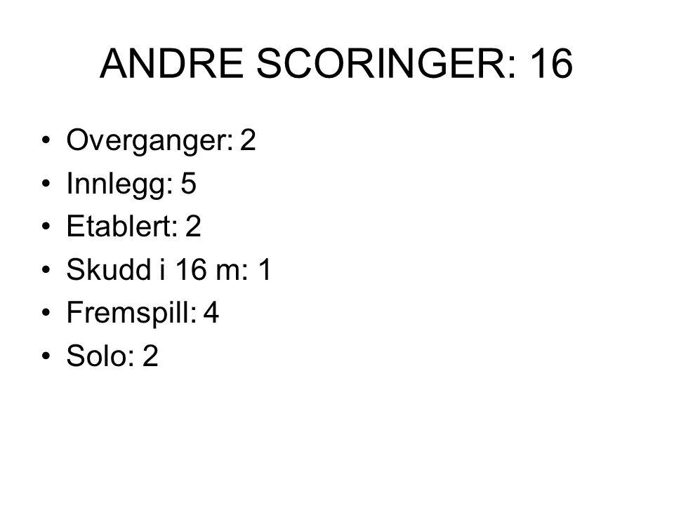 ANDRE SCORINGER: 16 Overganger: 2 Innlegg: 5 Etablert: 2 Skudd i 16 m: 1 Fremspill: 4 Solo: 2