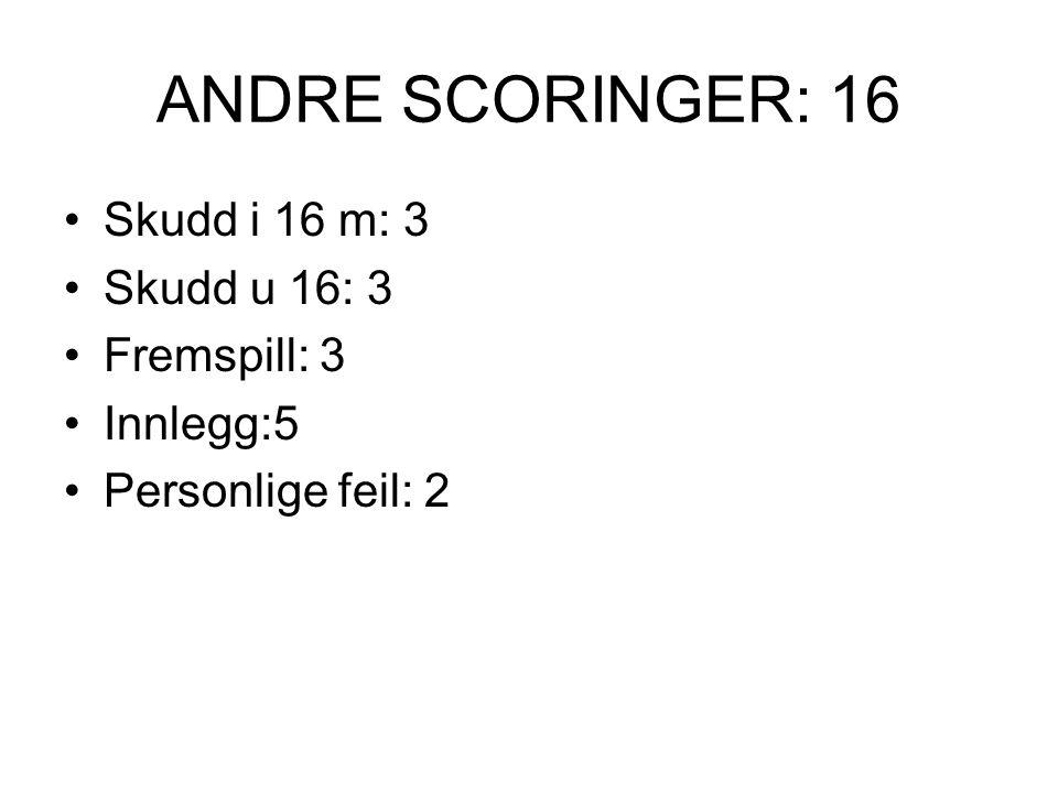 ANDRE SCORINGER: 16 Skudd i 16 m: 3 Skudd u 16: 3 Fremspill: 3 Innlegg:5 Personlige feil: 2