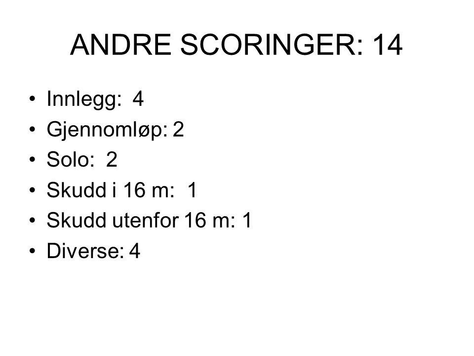 ANDRE SCORINGER: 14 Innlegg: 4 Gjennomløp: 2 Solo: 2 Skudd i 16 m: 1 Skudd utenfor 16 m: 1 Diverse: 4