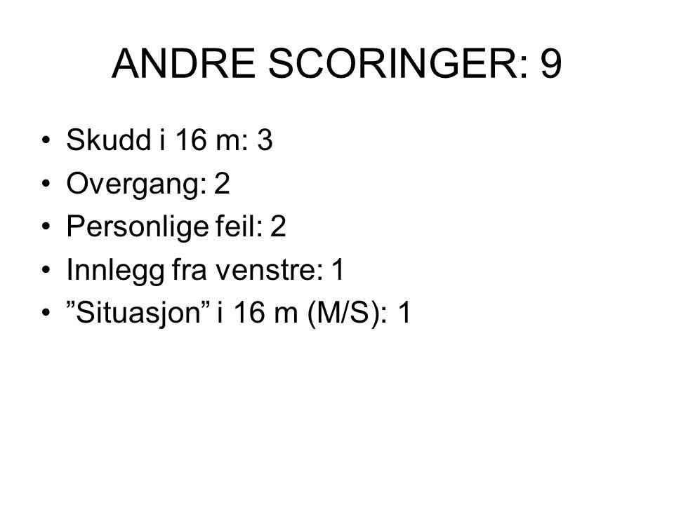 ANDRE SCORINGER: 9 Skudd i 16 m: 3 Overgang: 2 Personlige feil: 2 Innlegg fra venstre: 1 Situasjon i 16 m (M/S): 1