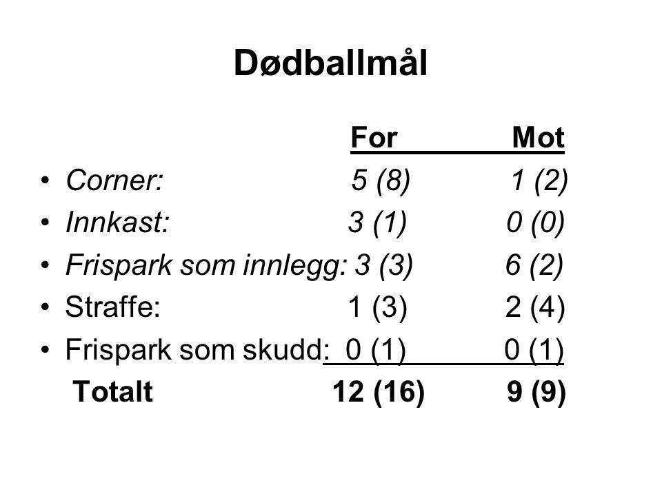 Dødballmål For Mot Corner: 5 (8) 1 (2) Innkast: 3 (1) 0 (0) Frispark som innlegg: 3 (3) 6 (2) Straffe: 1 (3) 2 (4) Frispark som skudd: 0 (1) 0 (1) Totalt 12 (16) 9 (9)
